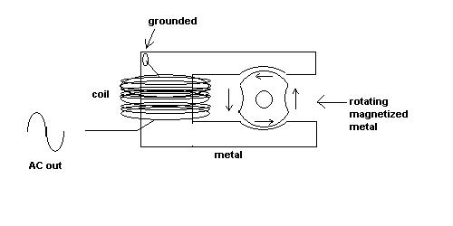 magneto coil