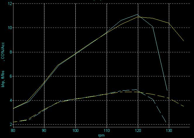 Below is a dyno print of the horsepower difference in a 50cc engine that had the tinming retarded 4 degrees which resulted in the powerband extended 1000 ...